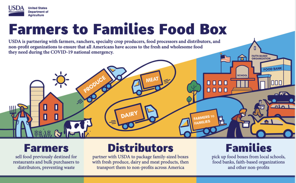 June 3, 2020 Farmers to Families Food Boxes